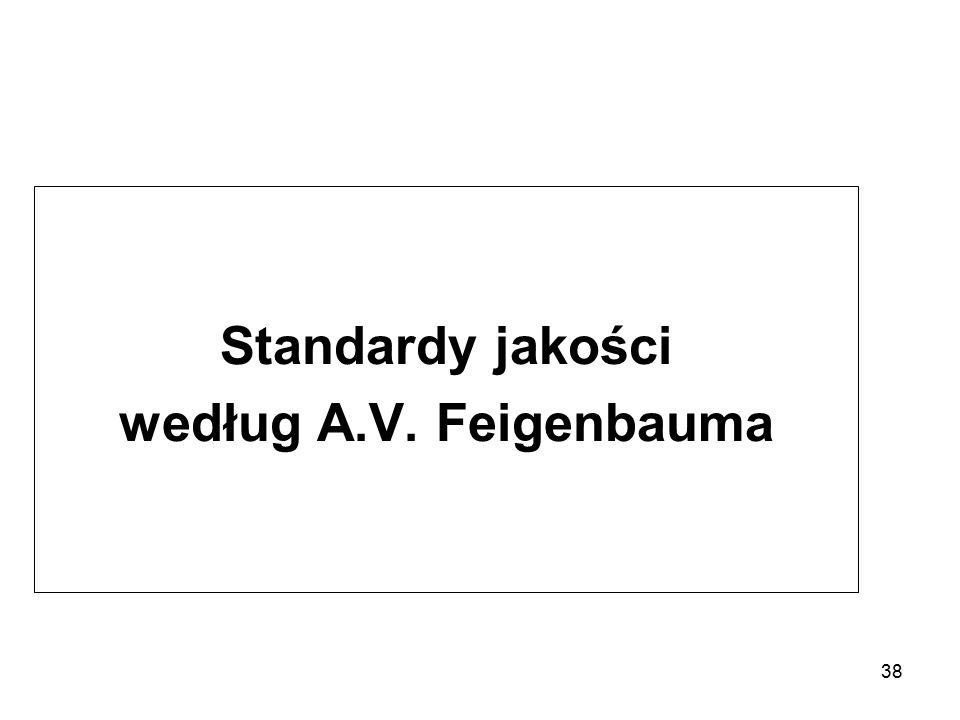 Standardy jakości według A.V. Feigenbauma