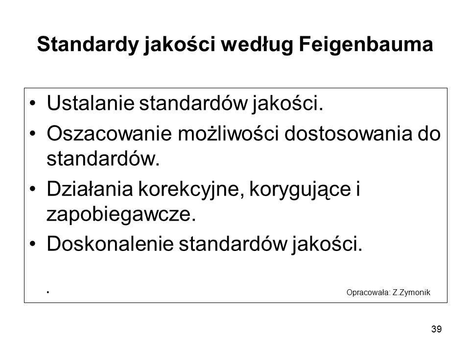 Standardy jakości według Feigenbauma