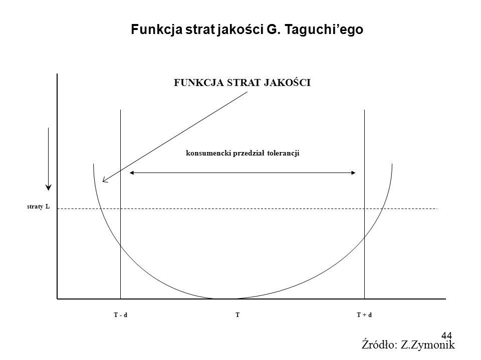 Funkcja strat jakości G. Taguchi'ego