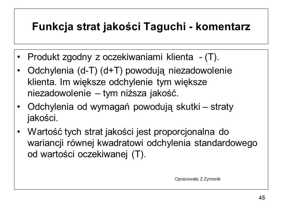 Funkcja strat jakości Taguchi - komentarz