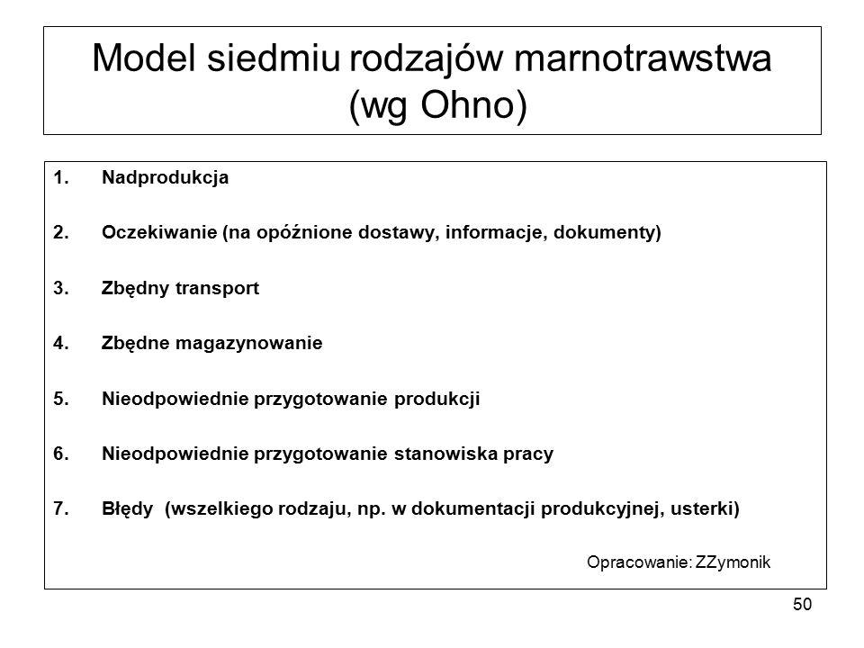 Model siedmiu rodzajów marnotrawstwa (wg Ohno)