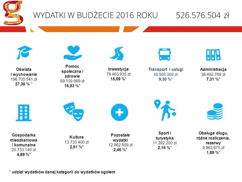WYDATKI W BUDŻECIE 2016 ROKU 526.576.504 zł