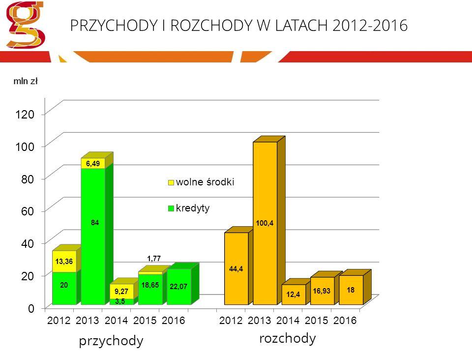 PRZYCHODY I ROZCHODY W LATACH 2012-2016