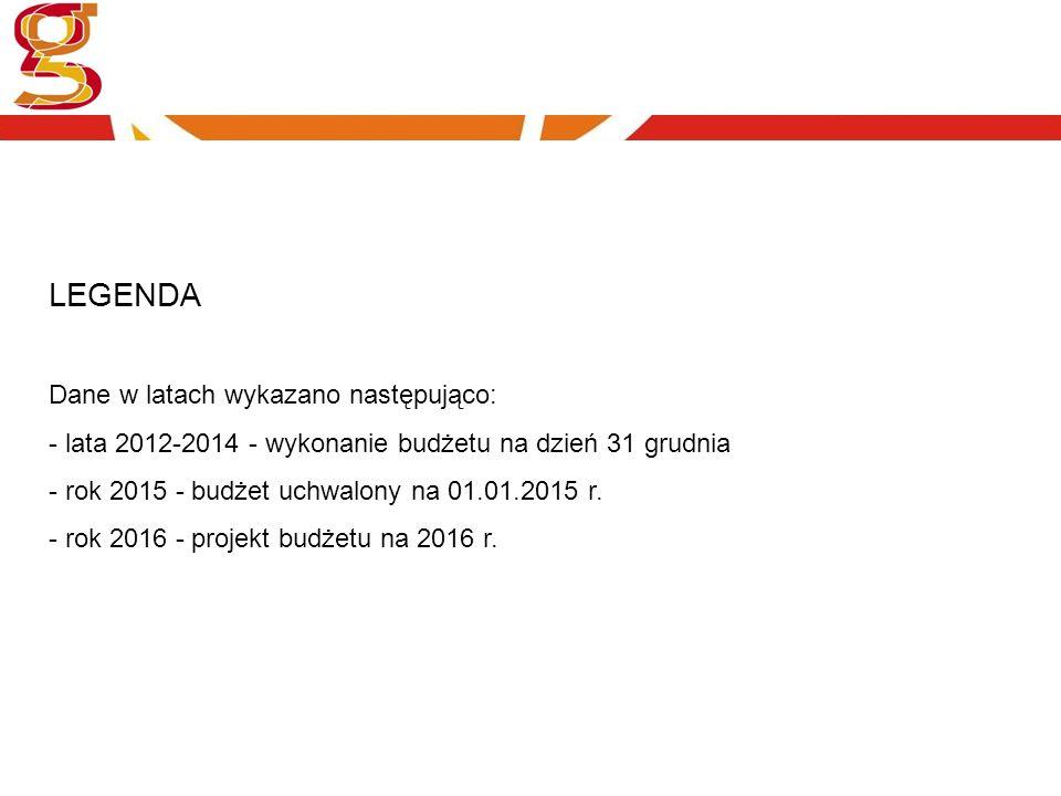 LEGENDA Dane w latach wykazano następująco: - lata 2012-2014 - wykonanie budżetu na dzień 31 grudnia - rok 2015 - budżet uchwalony na 01.01.2015 r.