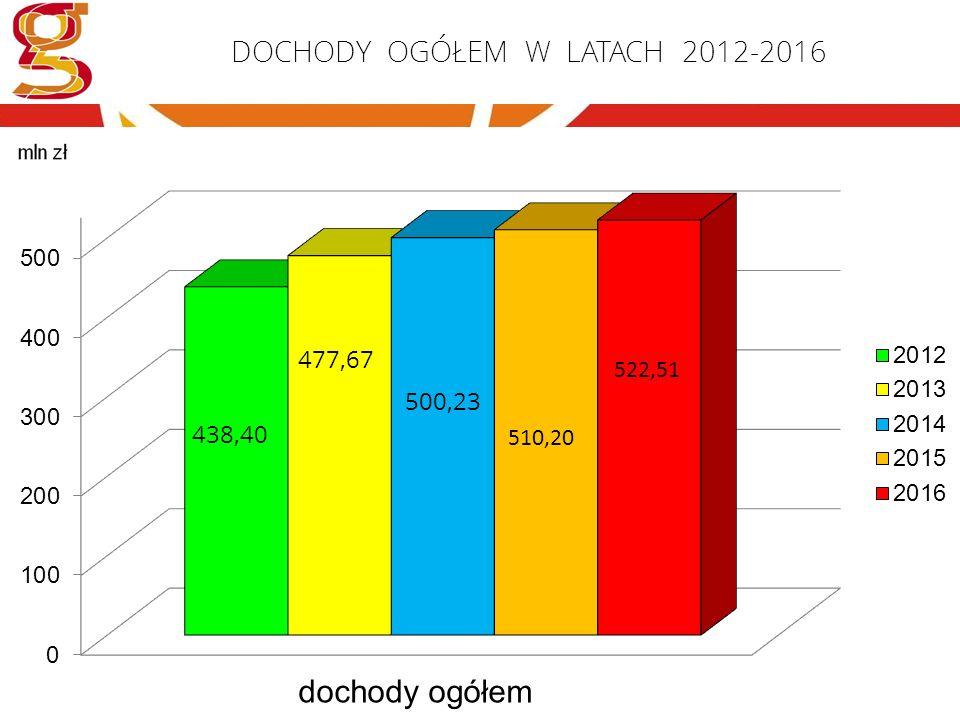 DOCHODY OGÓŁEM W LATACH 2012-2016