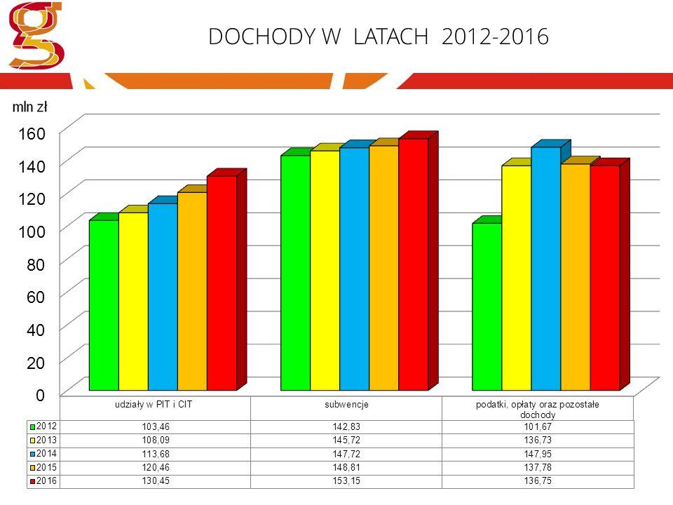 DOCHODY W LATACH 2012-2016