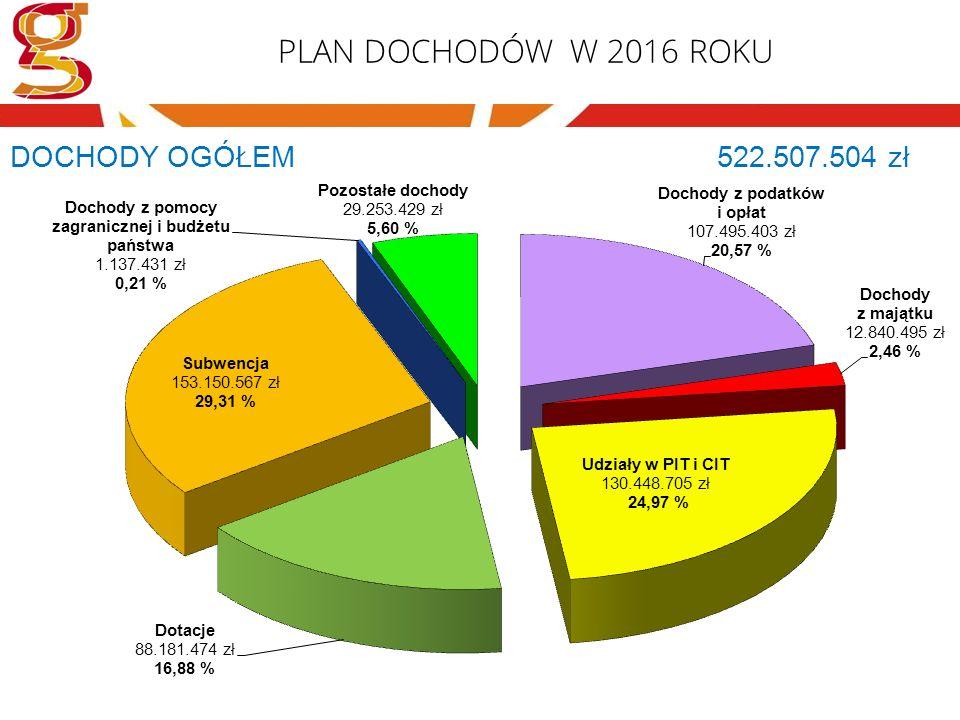 PLAN DOCHODÓW W 2016 ROKU DOCHODY OGÓŁEM 522.507.504 zł