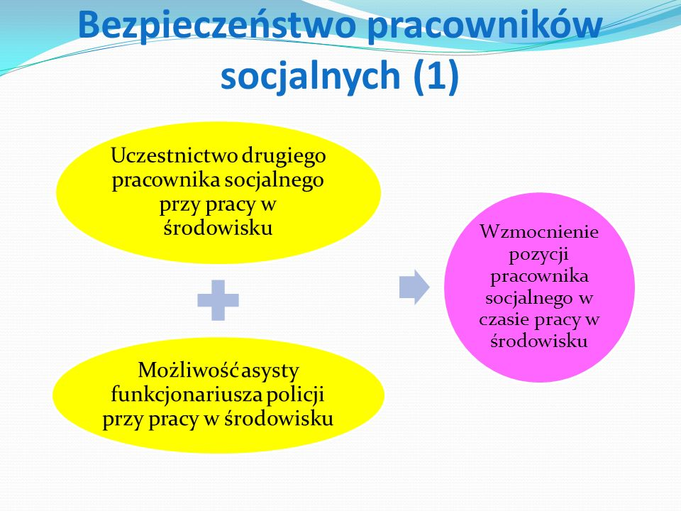 Bezpieczeństwo pracowników socjalnych (1)