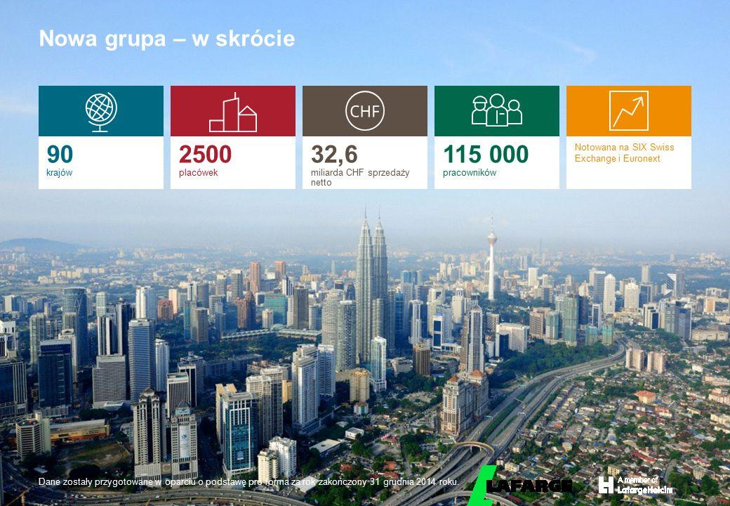 32,6 miliarda CHF sprzedaży netto 115 000 pracowników
