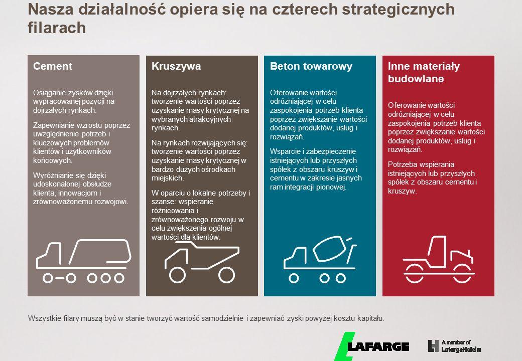 Nasza działalność opiera się na czterech strategicznych filarach