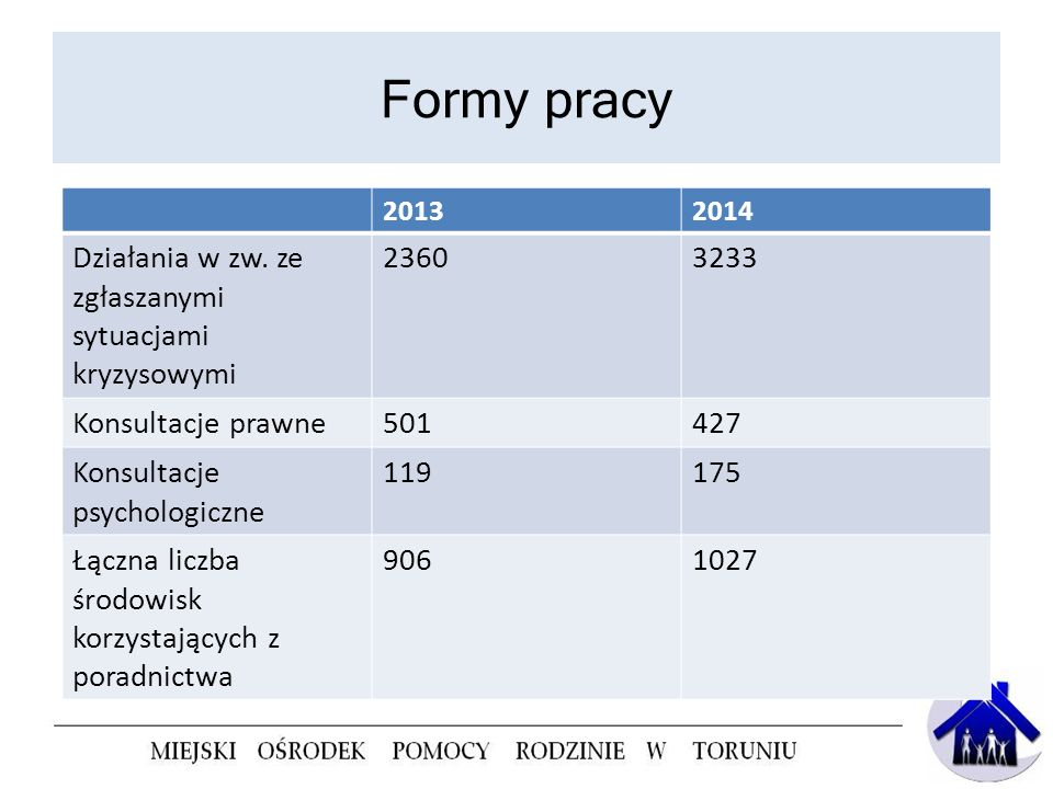 Formy pracy Działania w zw. ze zgłaszanymi sytuacjami kryzysowymi 2360