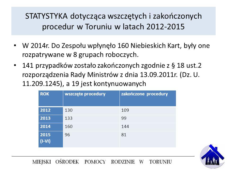 STATYSTYKA dotycząca wszczętych i zakończonych procedur w Toruniu w latach 2012-2015