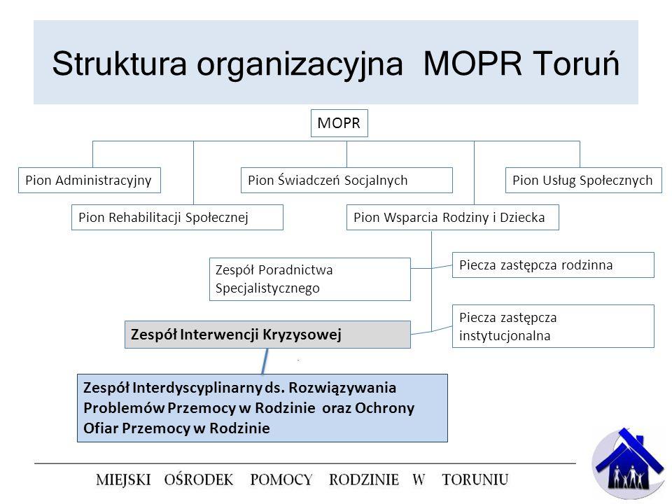 Struktura organizacyjna MOPR Toruń