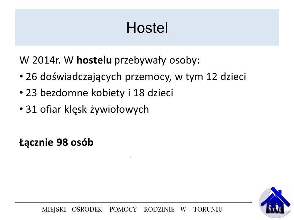Hostel W 2014r. W hostelu przebywały osoby: