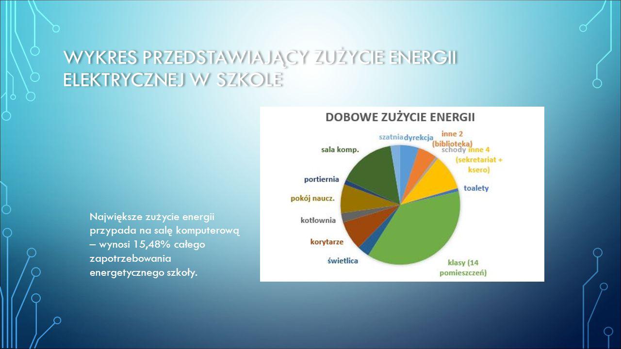 Wykres przedstawiający zużycie energii elektrycznej w szkole