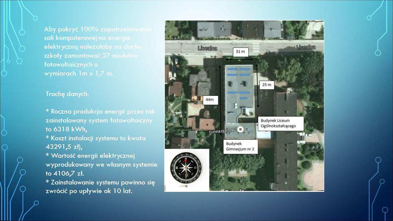 Aby pokryć 100% zapotrzebowanie sali komputerowej na energie elektryczną należałoby na dachu szkoły zamontować 27 modułów fotowoltaicznych o
