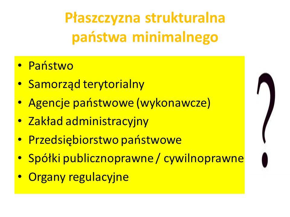 Płaszczyzna strukturalna państwa minimalnego