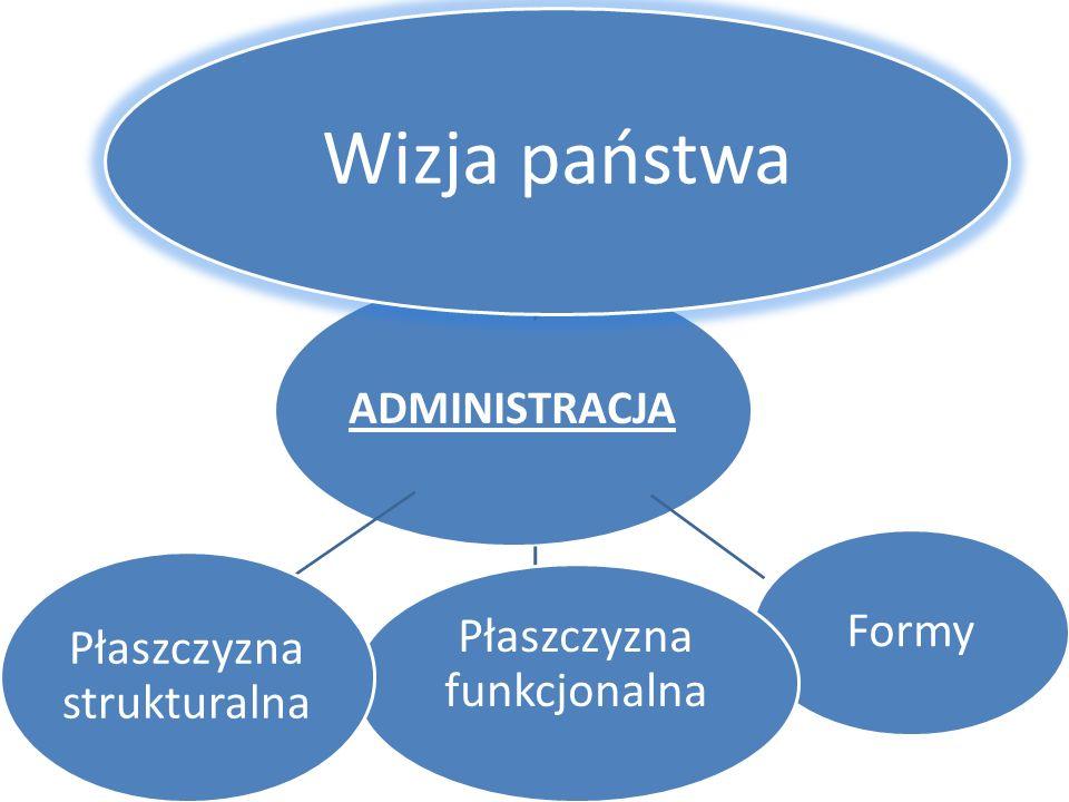 Wizja państwa Formy Płaszczyzna funkcjonalna Płaszczyzna strukturalna