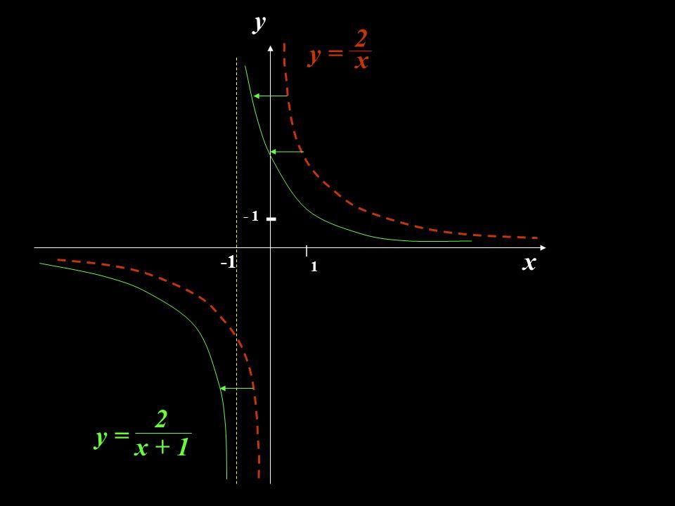 y 2 y = x | - - 1 x -1 1 2 y = x + 1