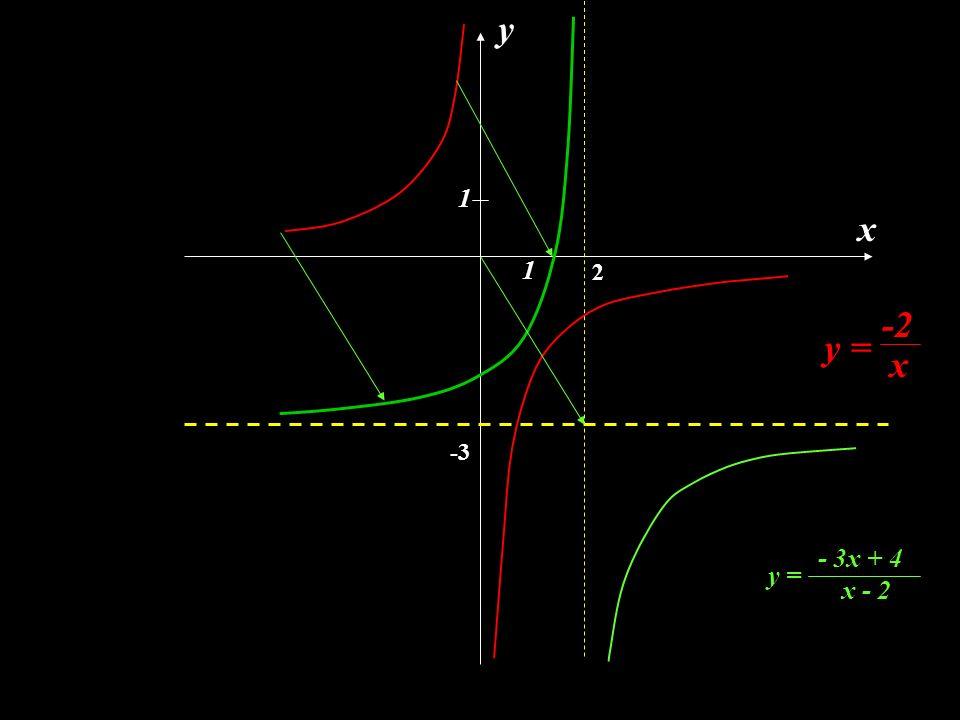 y 1 x 1 2 -2 y = x -3 - 3x + 4 y = x - 2