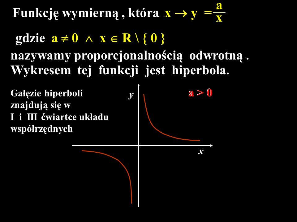 Funkcję wymierną , która x  y = x