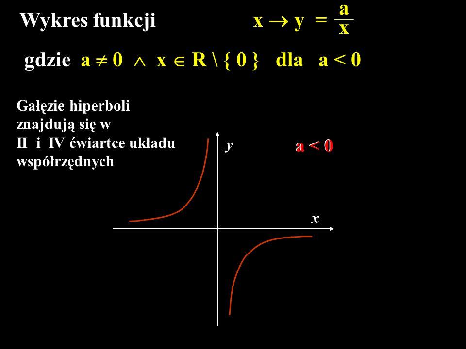 gdzie a  0  x  R \ { 0 } dla a < 0