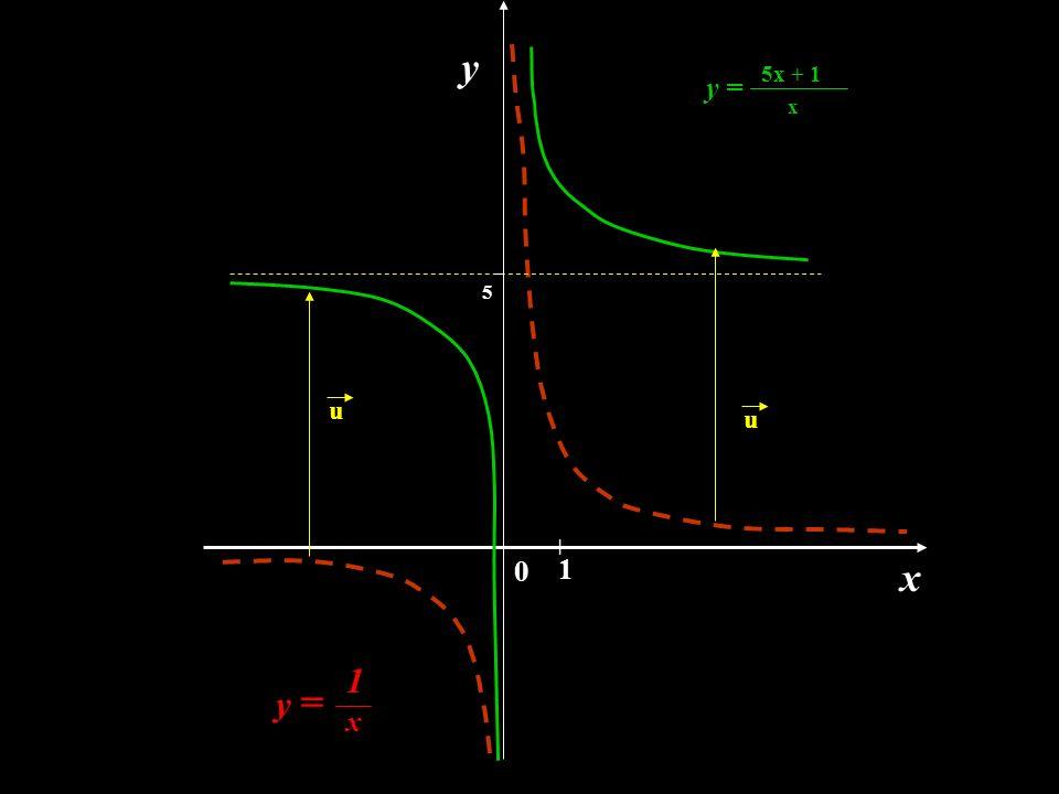 y 5x + 1 y = x 5 u u | 1 x 1 y = x