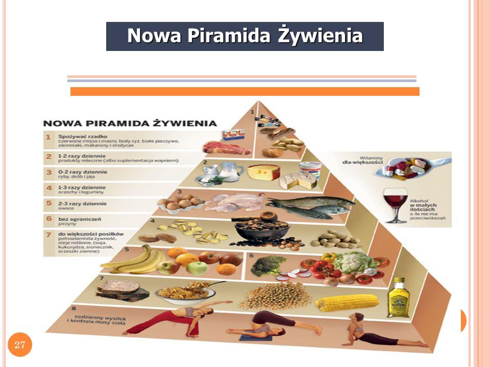 Nowa Piramida Żywienia Produkty od góry piramidy