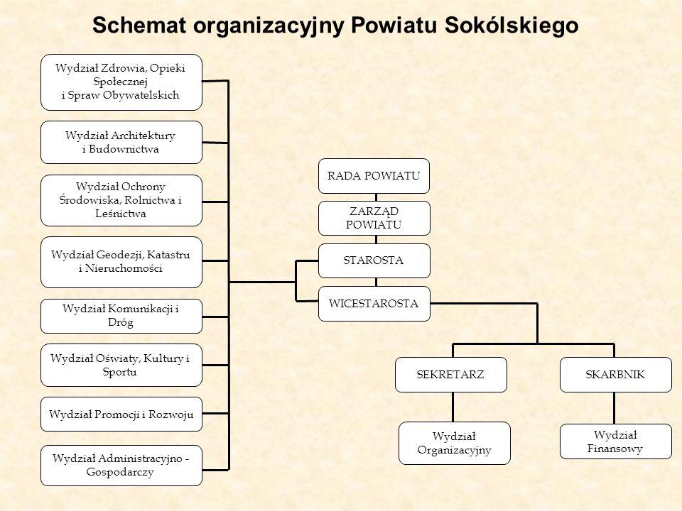 Schemat organizacyjny Powiatu Sokólskiego
