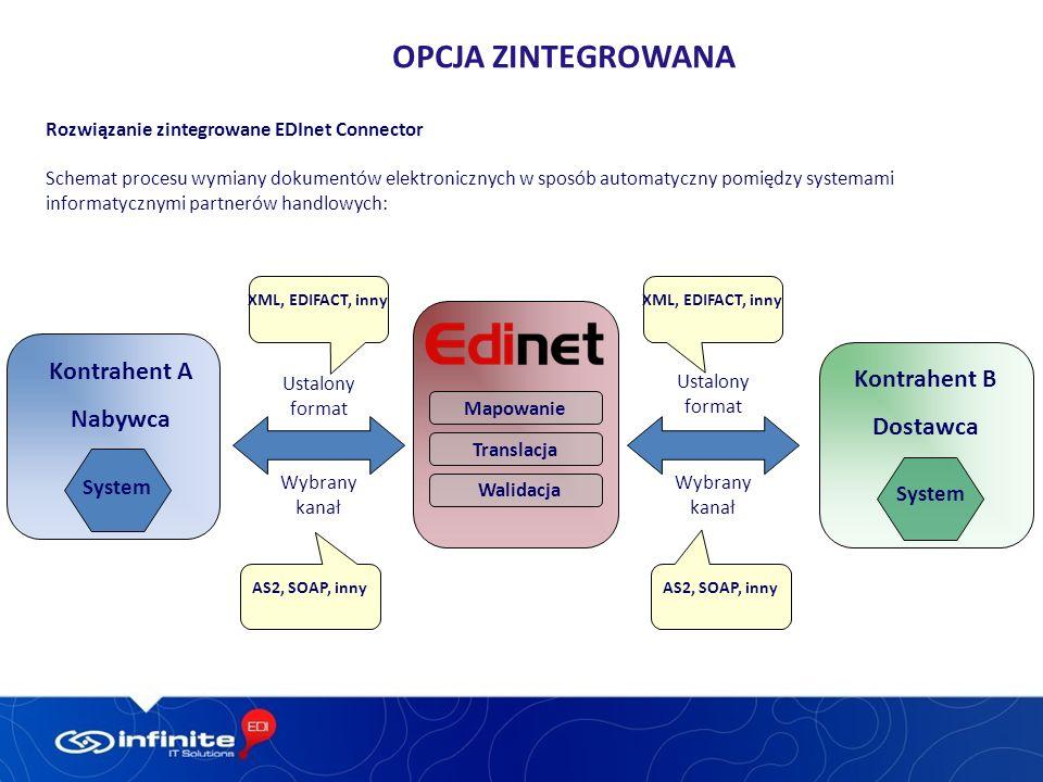 Opcja zintegrowana Kontrahent A Kontrahent B Nabywca Dostawca System