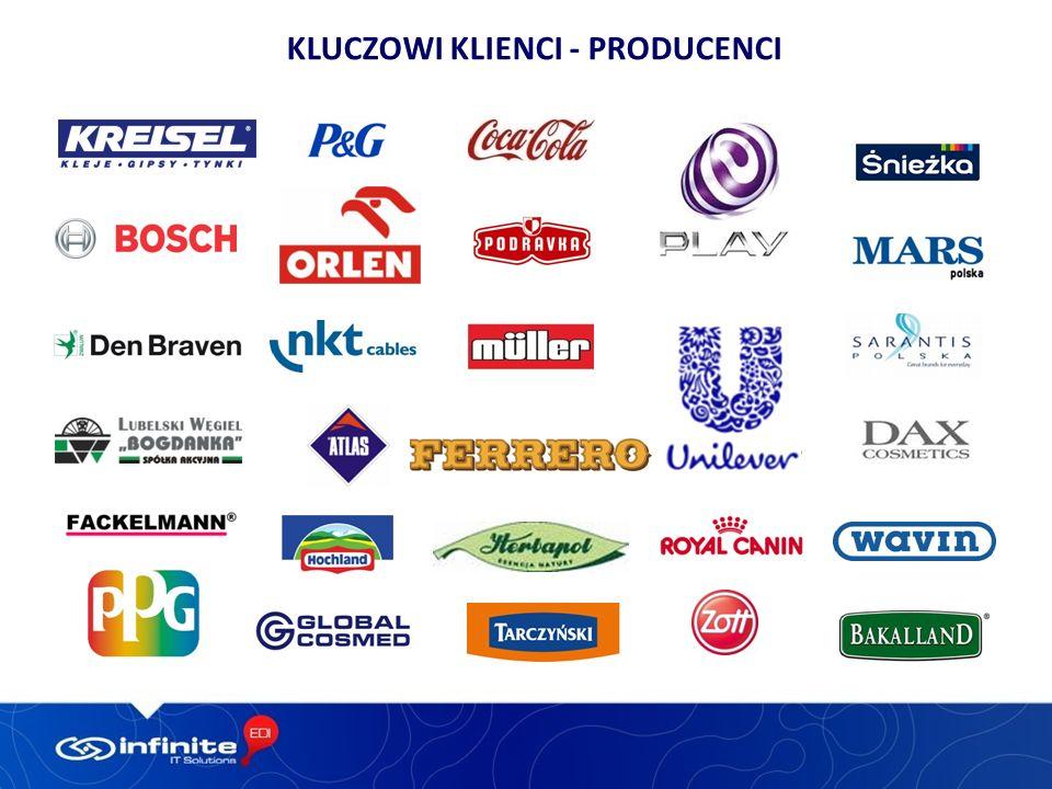 Kluczowi klienci - producenci