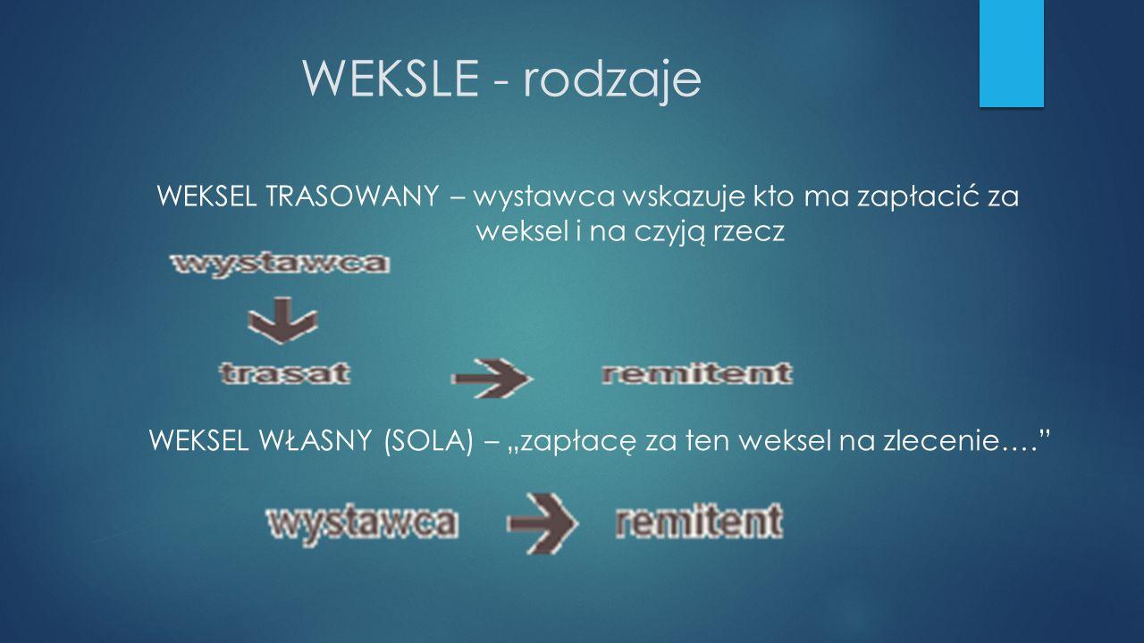 WEKSLE - rodzaje WEKSEL TRASOWANY – wystawca wskazuje kto ma zapłacić za weksel i na czyją rzecz.