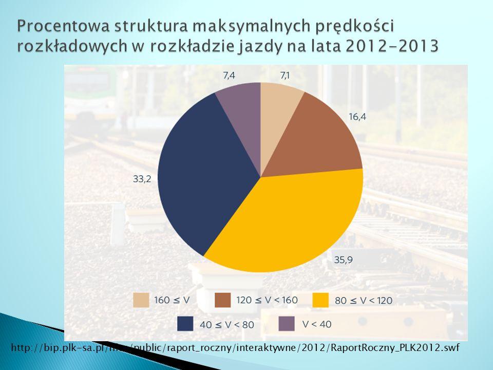 Procentowa struktura maksymalnych prędkości rozkładowych w rozkładzie jazdy na lata 2012-2013