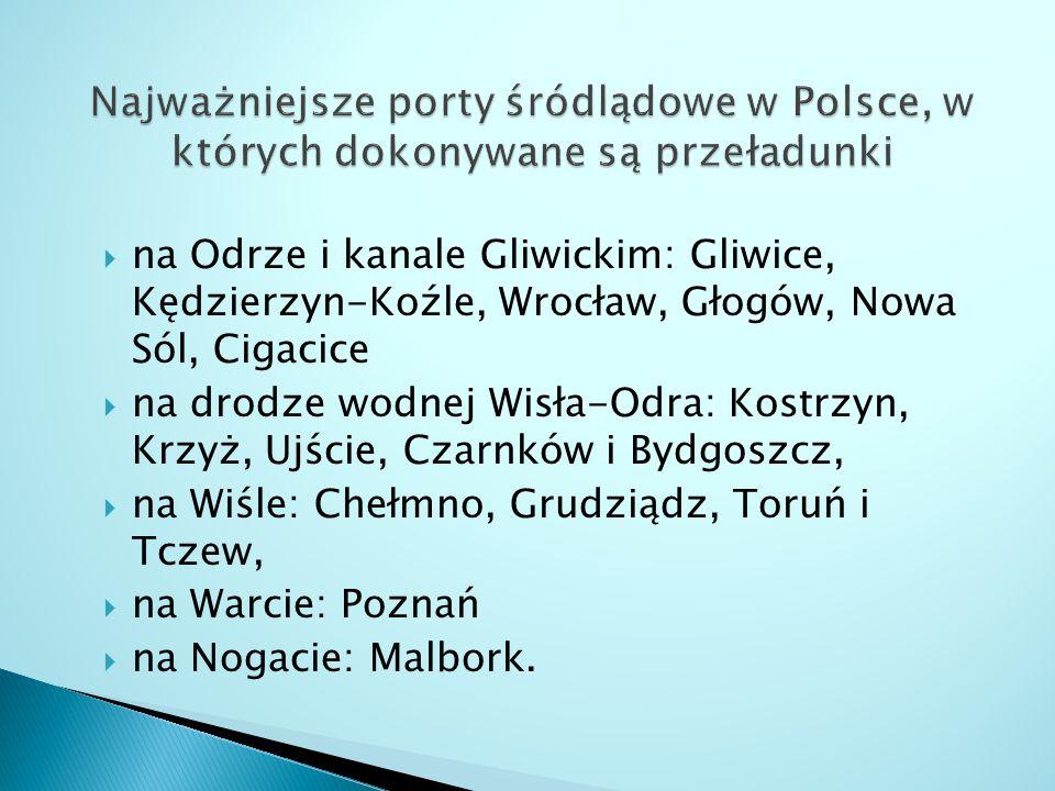Najważniejsze porty śródlądowe w Polsce, w których dokonywane są przeładunki