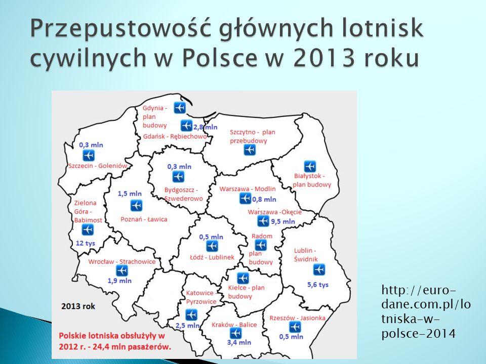Przepustowość głównych lotnisk cywilnych w Polsce w 2013 roku
