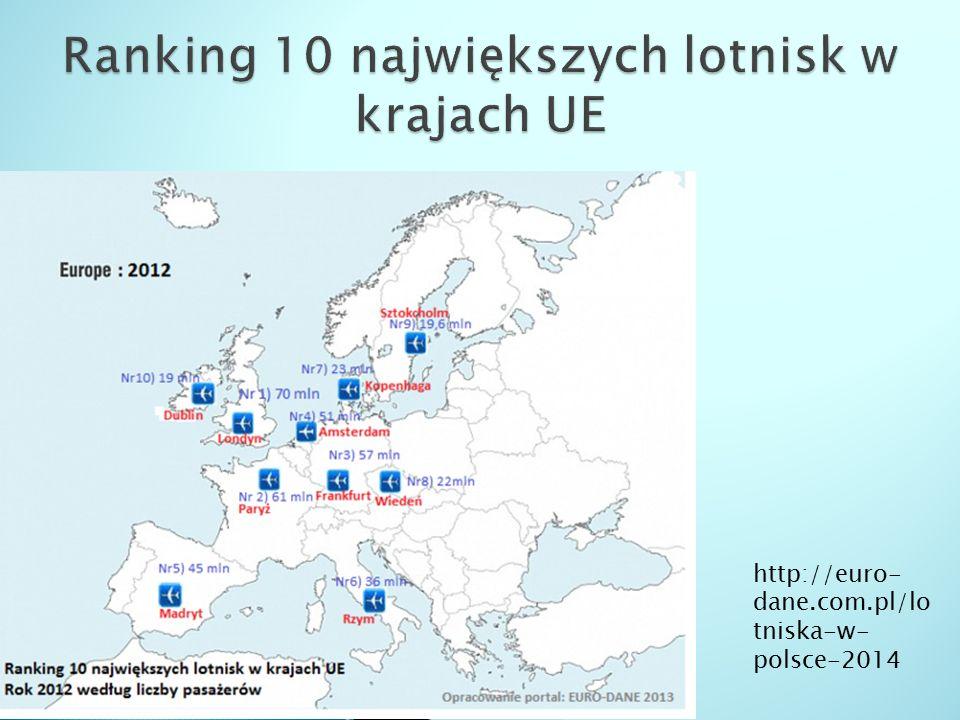 Ranking 10 największych lotnisk w krajach UE