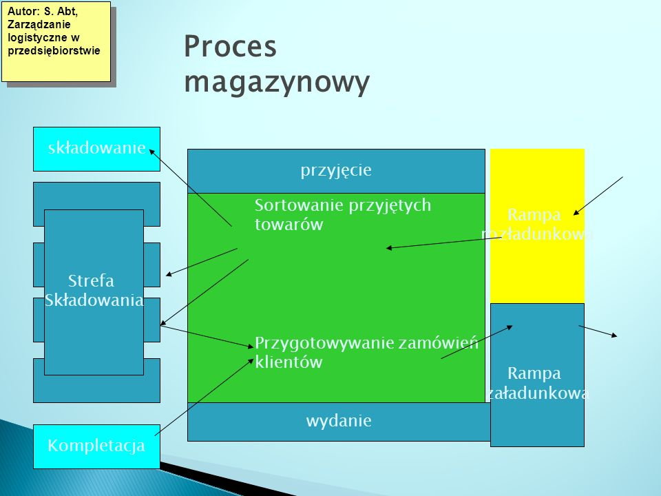 Proces magazynowy składowanie przyjęcie Rampa rozładunkowa