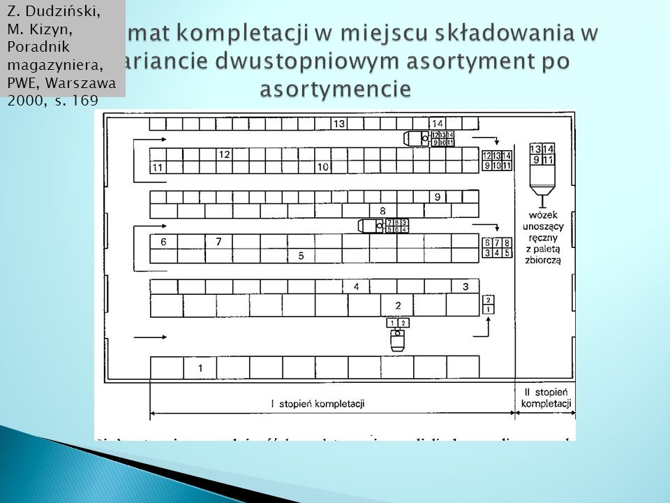Z. Dudziński, M. Kizyn, Poradnik magazyniera, PWE, Warszawa 2000, s