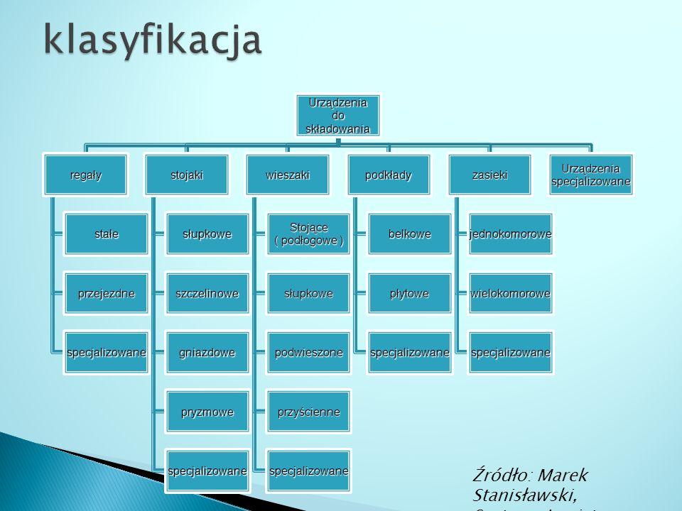 klasyfikacja Źródło: Marek Stanisławski, Systemy Logistyczne, 2010