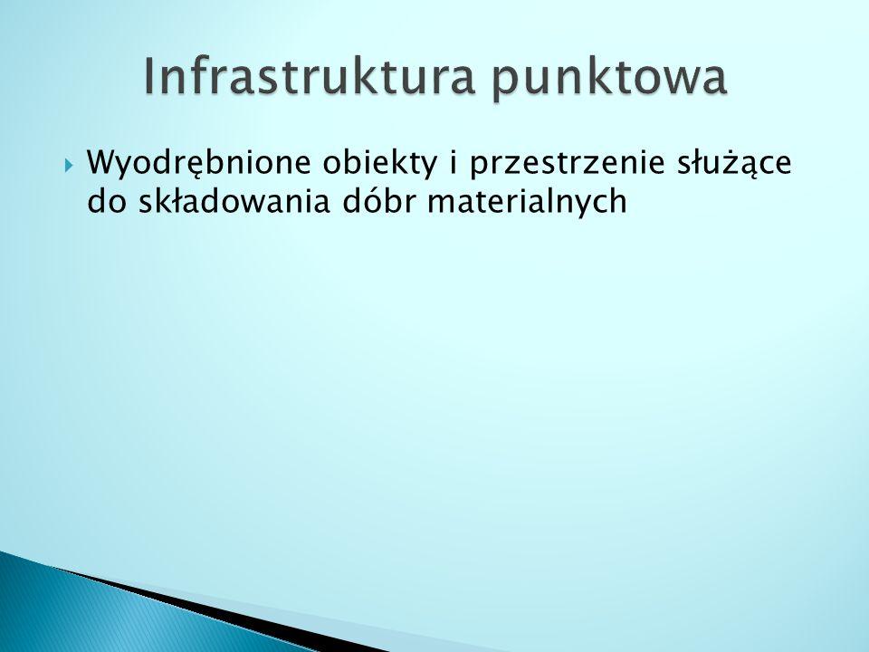 Infrastruktura punktowa