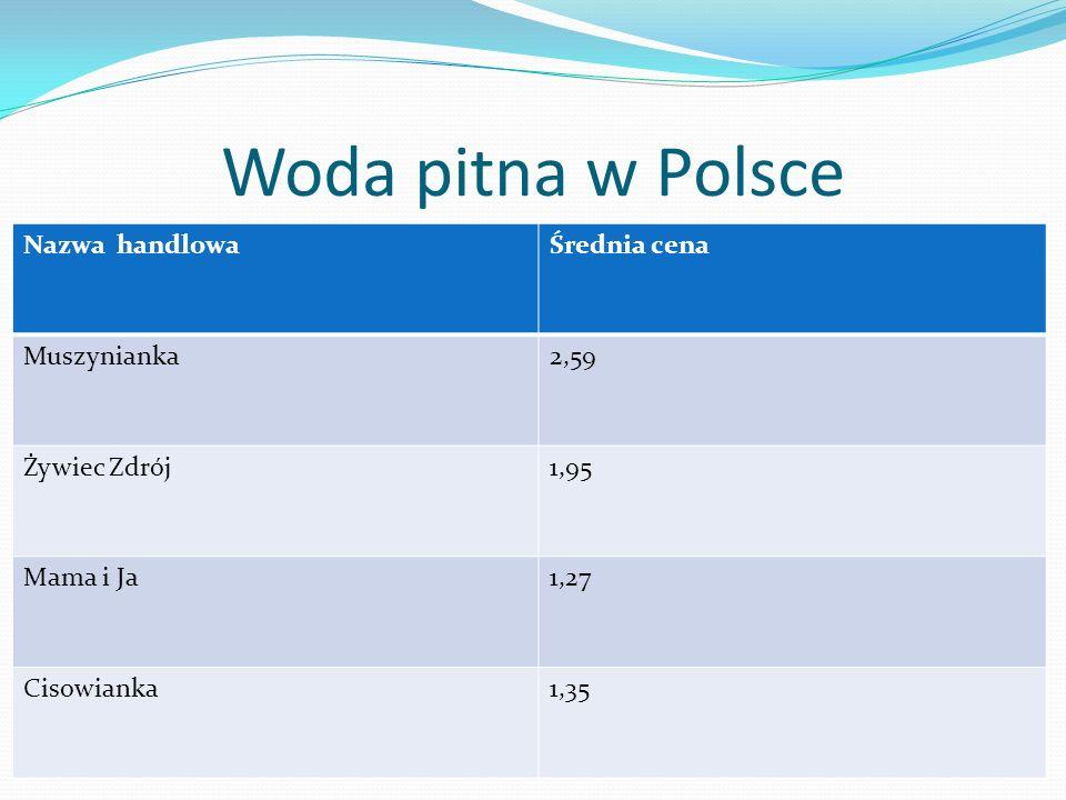 Woda pitna w Polsce Nazwa handlowa Średnia cena Muszynianka 2,59