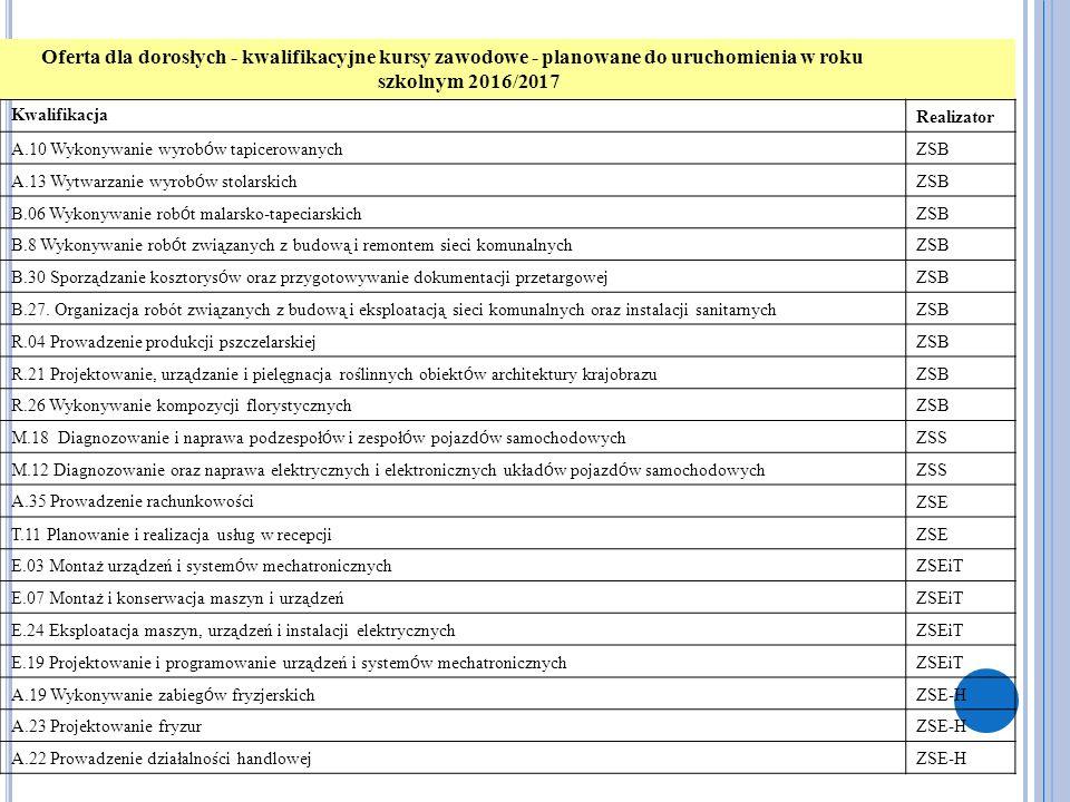 Oferta dla dorosłych - kwalifikacyjne kursy zawodowe - planowane do uruchomienia w roku szkolnym 2016/2017