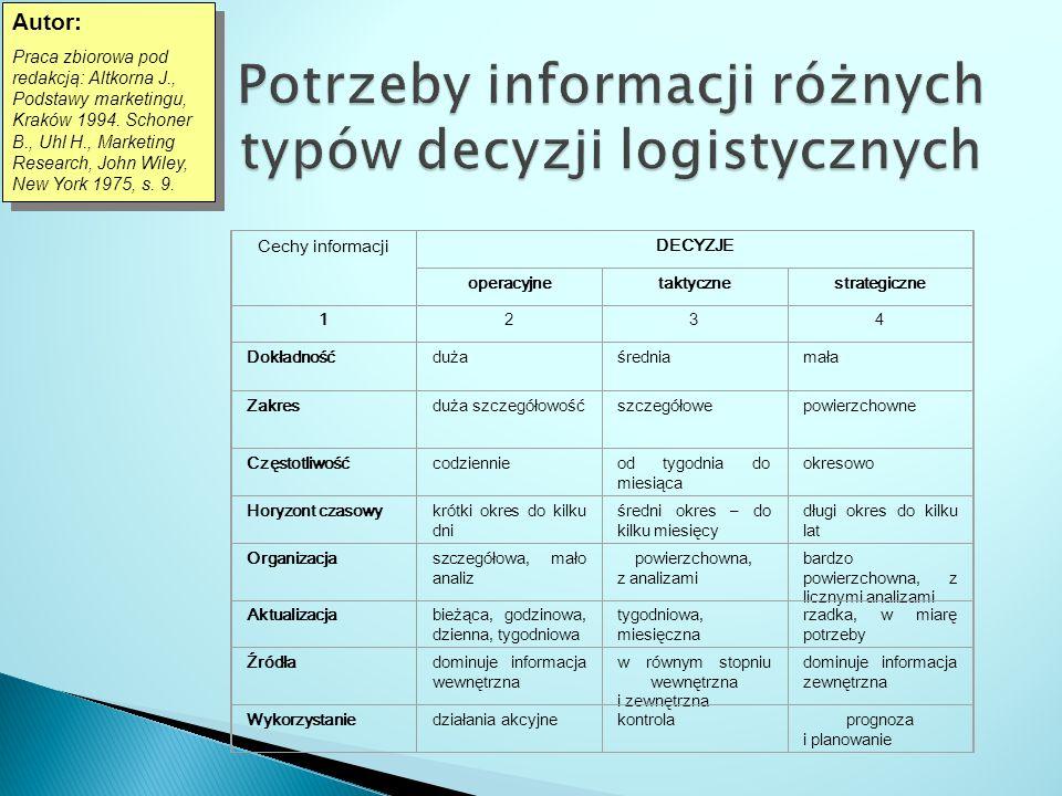 Potrzeby informacji różnych typów decyzji logistycznych