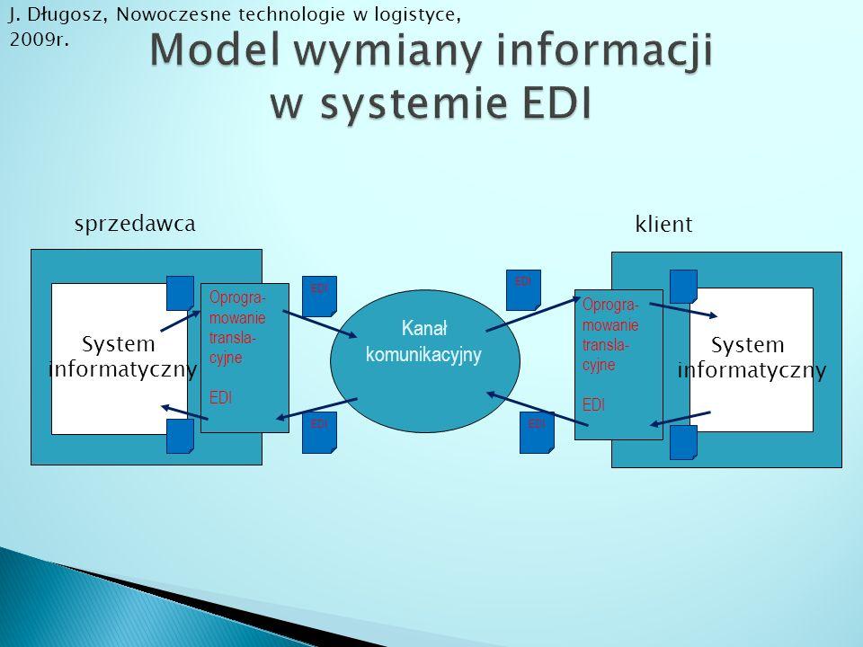 Model wymiany informacji w systemie EDI