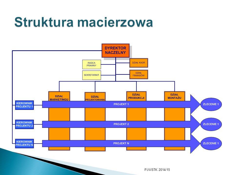 Struktura macierzowa Nowe tendencje 