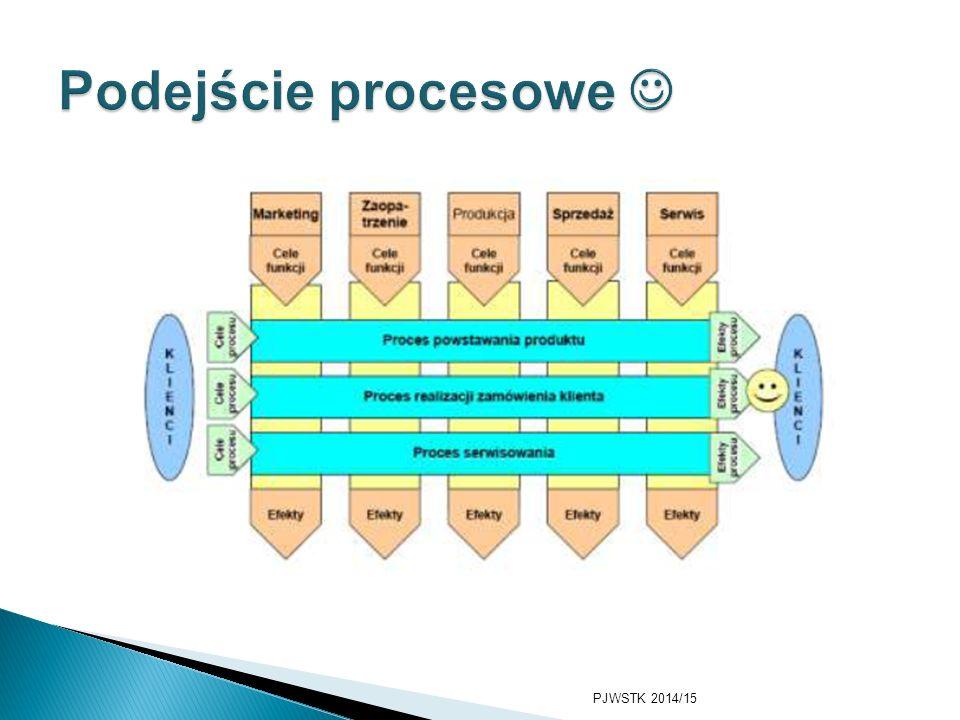 Podejście procesowe  Najmodniejsze obecnie  W organizacji najważniejsze są procesy, staramy się je zidentyfikować i jak najlepiej nimi zarządzać.