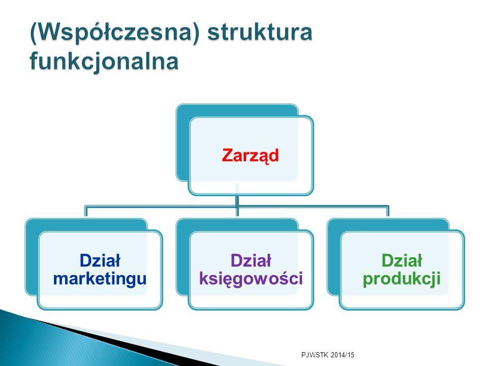 (Współczesna) struktura funkcjonalna