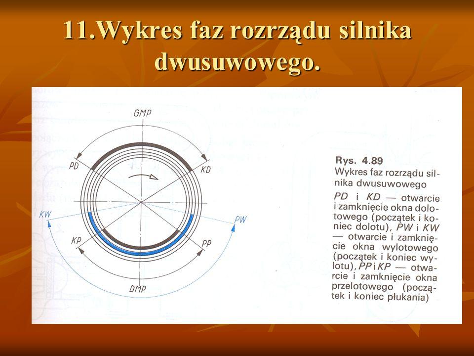 11.Wykres faz rozrządu silnika dwusuwowego.
