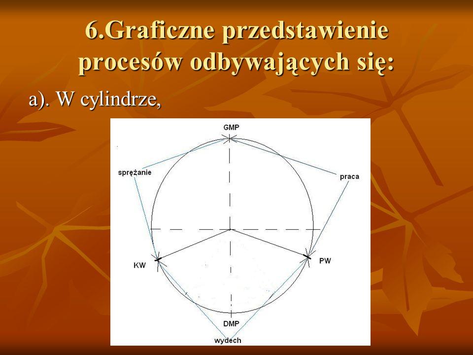 6.Graficzne przedstawienie procesów odbywających się: