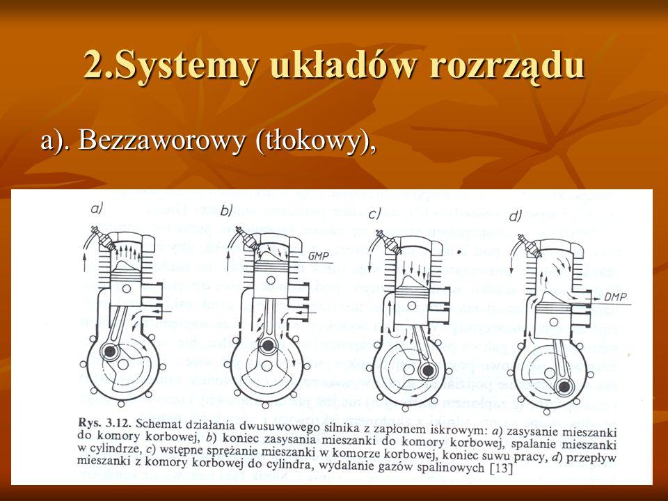 2.Systemy układów rozrządu